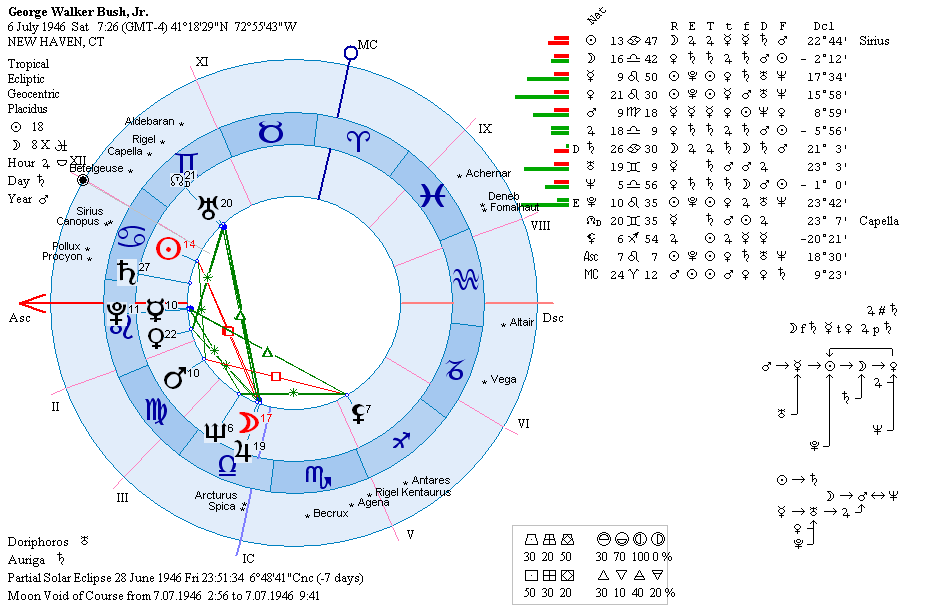 Zet Astrology Software